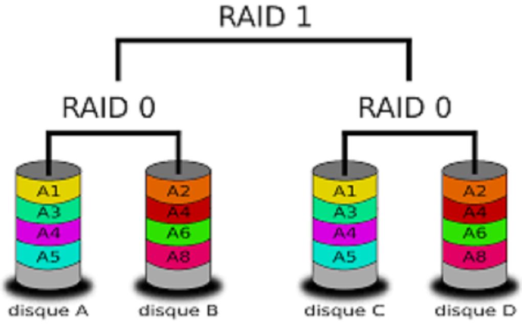 un raid logiciel un raid logiciel